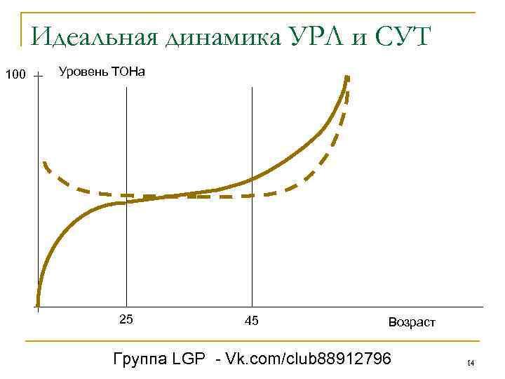 Идеальная динамика УРЛ и СУТ 100 Уровень ТОНа 25 45 Возраст Группа LGP -