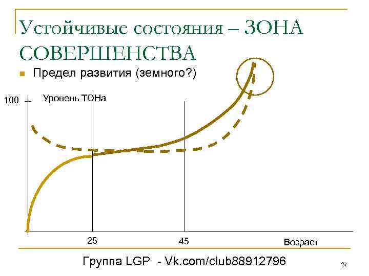 Устойчивые состояния – ЗОНА СОВЕРШЕНСТВА n 100 Предел развития (земного? ) Уровень ТОНа 25