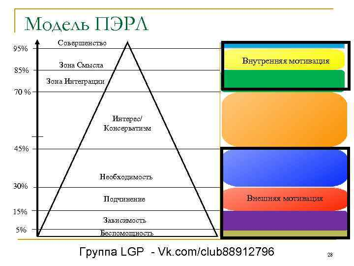 Модель ПЭРЛ 95% 85% Совершенство Внутренняя мотивация Зона Смысла Зона Интеграции 70 % Интерес/