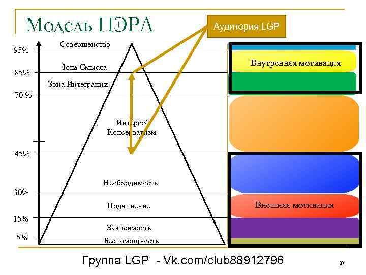 Модель ПЭРЛ 95% 85% Аудитория LGP Совершенство Внутренняя мотивация Зона Смысла Зона Интеграции 70