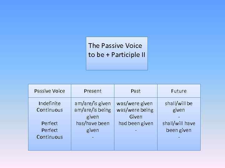 The Passive Voice to be + Participle II Passive Voice Indefinite Continuous Perfect Continuous