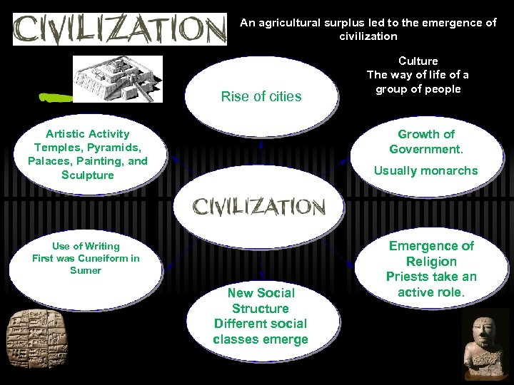 An agricultural surplus led to the emergence of civilization Rise of cities Artistic Activity