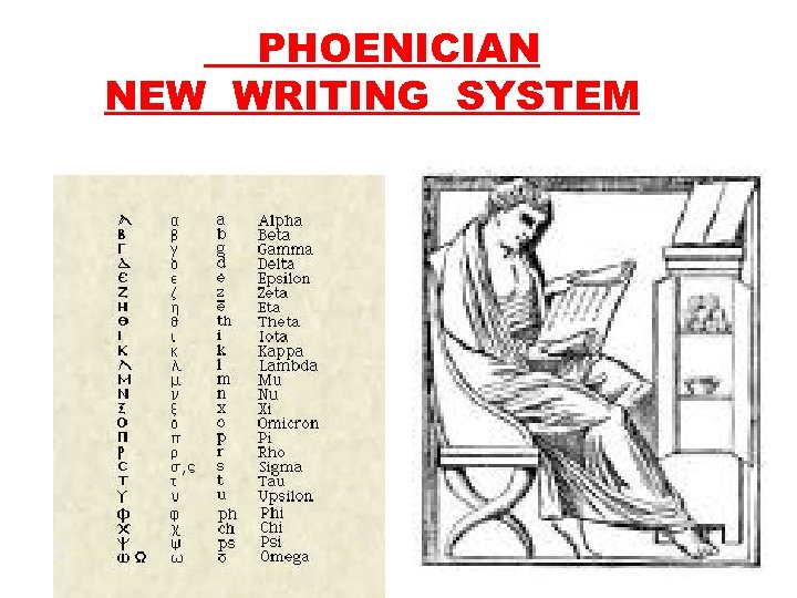 PHOENICIAN NEW WRITING SYSTEM