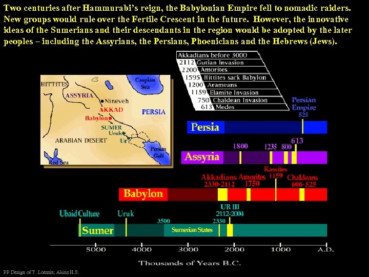 Two centuries after Hammurabi's reign, the Babylonian Empire fell to nomadic raiders. New groups
