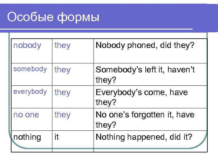 Особые формы nobody they Nobody phoned, did they? somebody they everybody they no one