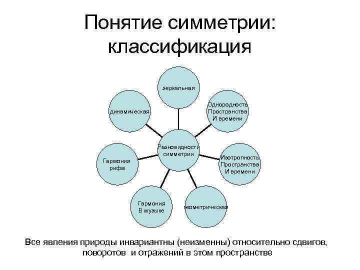 Понятие симметрии: классификация зеркальная Однородность Пространства И времени динамическая Гармония рифм Разновидности симметрии Гармония