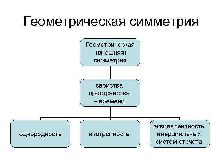Геометрическая симметрия Геометрическая (внешняя) симметрия свойства пространства – времени однородность изотропность эквивалентность инерциальных систем
