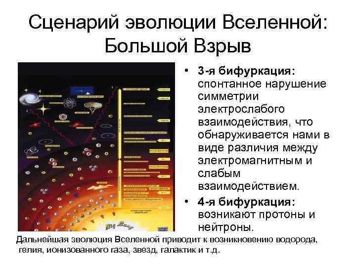 Сценарий эволюции Вселенной: Большой Взрыв • 3 -я бифуркация: спонтанное нарушение симметрии электрослабого взаимодействия,