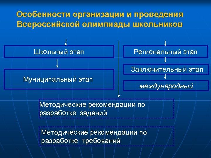 Особенности организации и проведения Всероссийской олимпиады школьников Школьный этап Региональный этап Заключительный этап Муниципальный