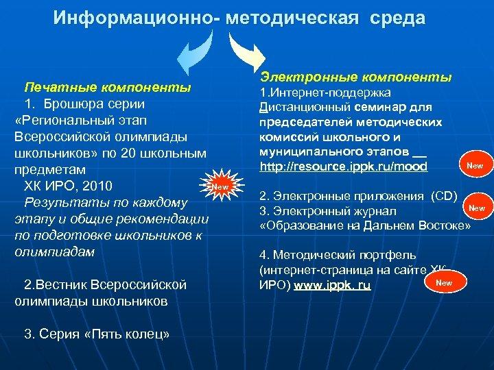 Информационно- методическая среда Печатные компоненты 1. Брошюра серии «Региональный этап Всероссийской олимпиады школьников» по