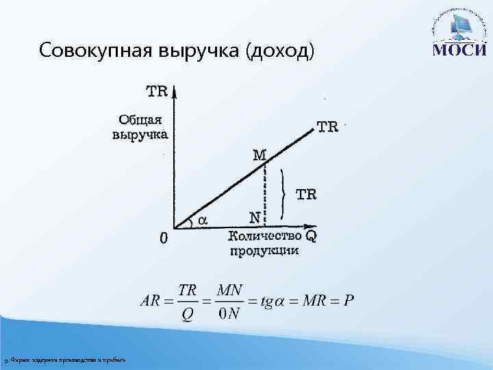Совокупная выручка (доход) 9. Фирма: издержки производства и прибыль