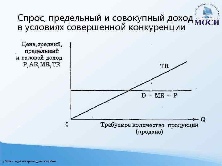 Спрос, предельный и совокупный доход в условиях совершенной конкуренции 9. Фирма: издержки производства и