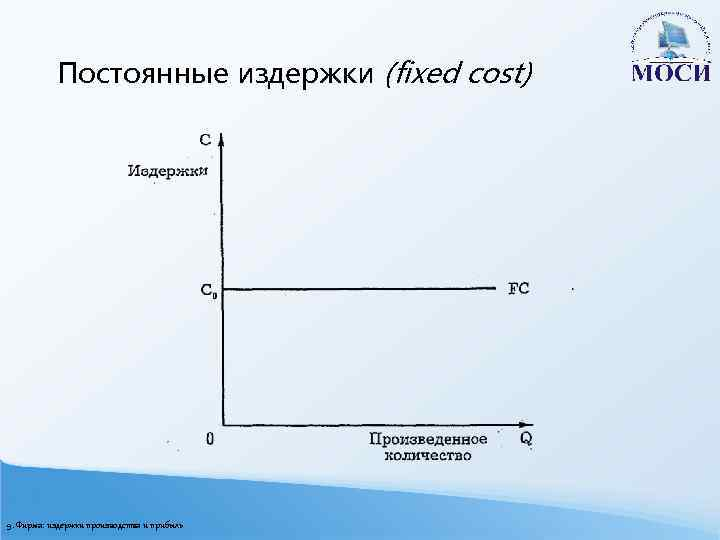 Постоянные издержки (fixed cost) 9. Фирма: издержки производства и прибыль