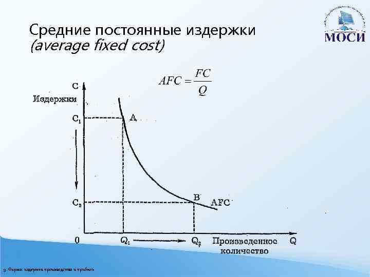 Средние постоянные издержки (average fixed cost) 9. Фирма: издержки производства и прибыль