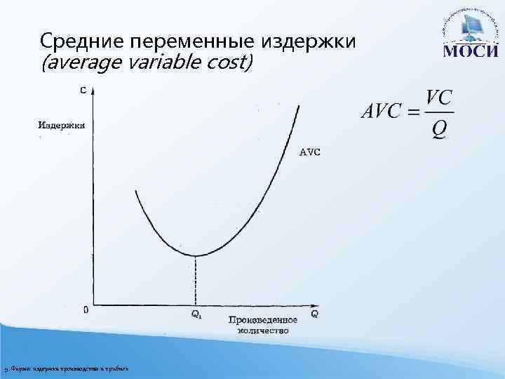 Средние переменные издержки (average variable cost) 9. Фирма: издержки производства и прибыль