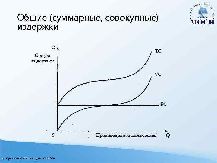 Общие (суммарные, совокупные) издержки 9. Фирма: издержки производства и прибыль