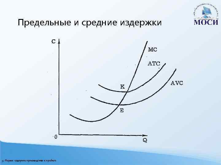 Предельные и средние издержки 9. Фирма: издержки производства и прибыль