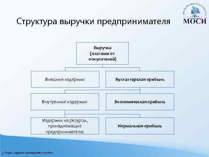 Структура выручки предпринимателя Выручка (платежи от покупателей) Внешние издержки Бухгалтерская прибыль Внутренние издержки Экономическая