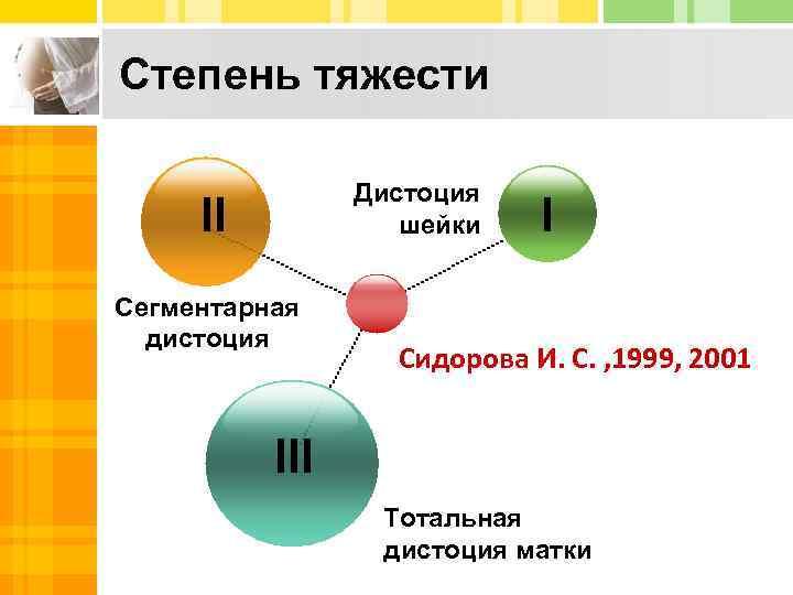 Степень тяжести Дистоция шейки II Сегментарная дистоция I Сидорова И. С. , 1999, 2001