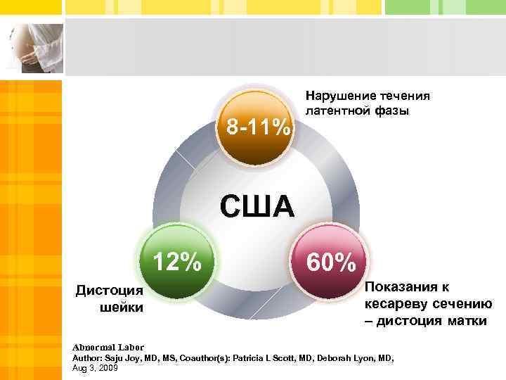 8 -11% Нарушение течения латентной фазы США 12% Дистоция шейки 60% Показания к кесареву