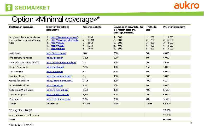 Option «Minimal coverage» * Sections on aukro. ua Sites for the articles placement Coverage