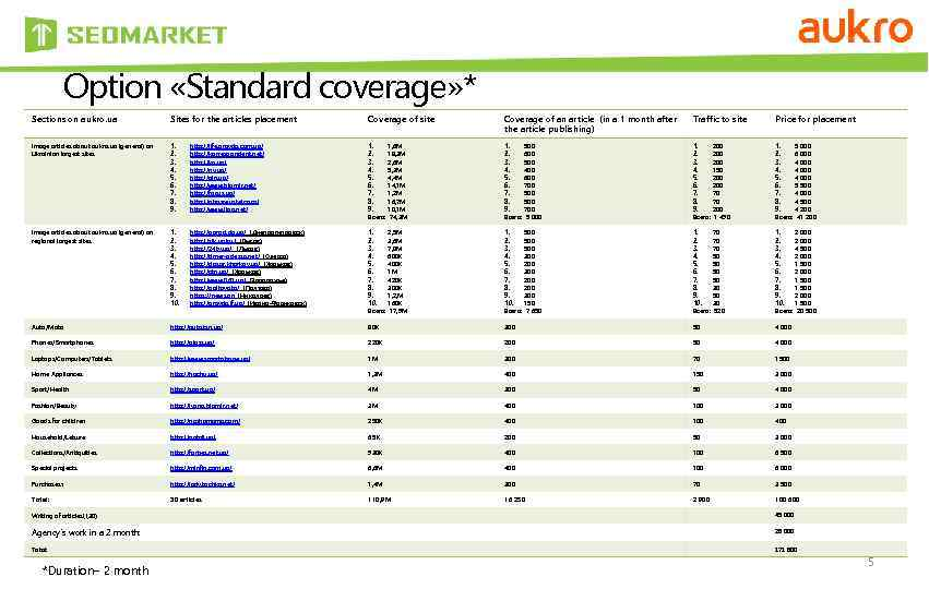 Option «Standard coverage» * Sections on aukro. ua Sites for the articles placement Coverage