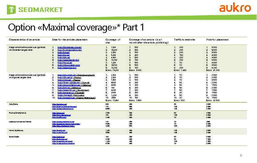 Option «Maximal coverage» * Part 1 Characteristics of an article Sites for the articles