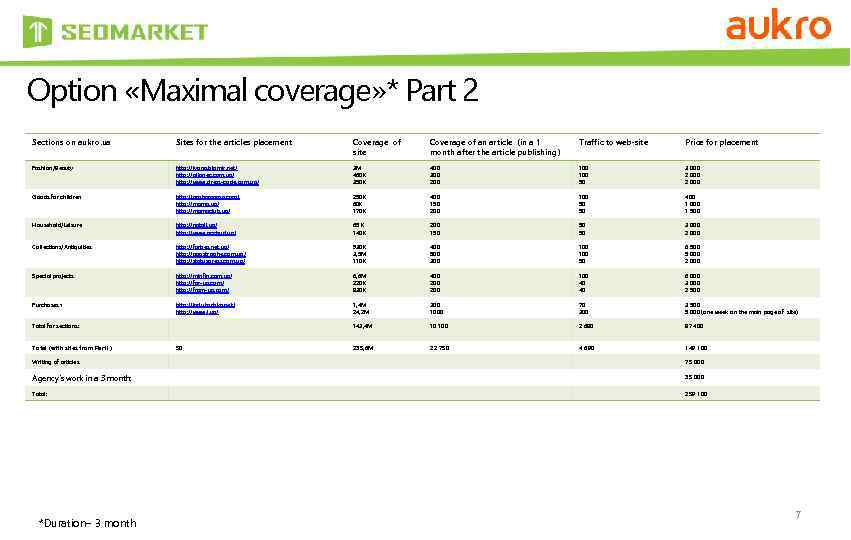 Option «Maximal coverage» * Part 2 Sections on aukro. ua Sites for the articles
