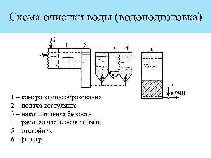 схема очистки воды