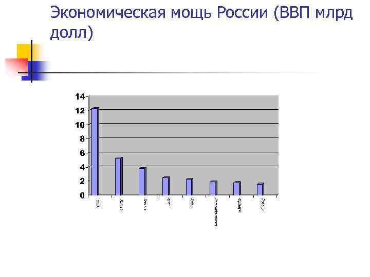 Экономическая мощь России (ВВП млрд долл)