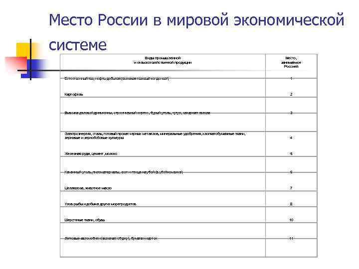 Место России в мировой экономической системе Виды промышленной и сельскохозяйственной продукции Место, занимаемое Россией