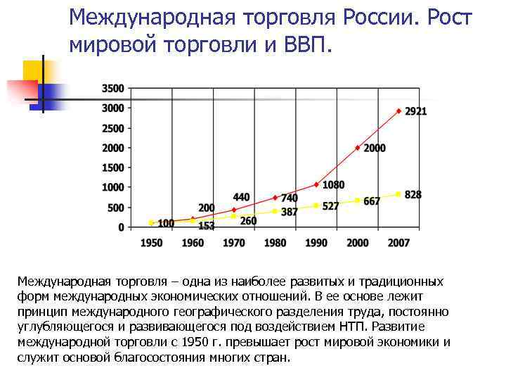 Международная торговля России. Рост мировой торговли и ВВП. Международная торговля – одна из наиболее