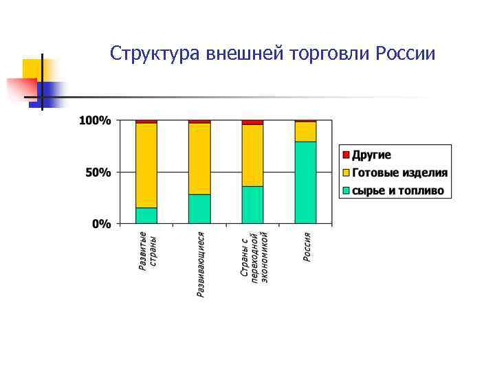 Структура внешней торговли России