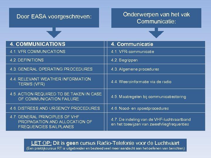 Door EASA voorgeschreven: Onderwerpen van het vak Communicatie: 4. COMMUNICATIONS 4. Communicatie 4. 1.