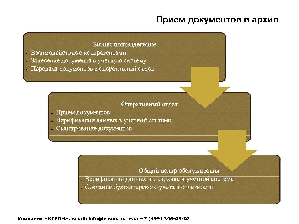 Прием документов в архив Бизнес подразделение Взаимодействие с контрагентами Занесение документа в учетную систему