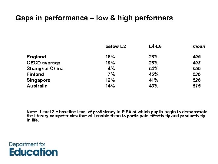 Gaps in performance – low & high performers below L 2 L 4 -L