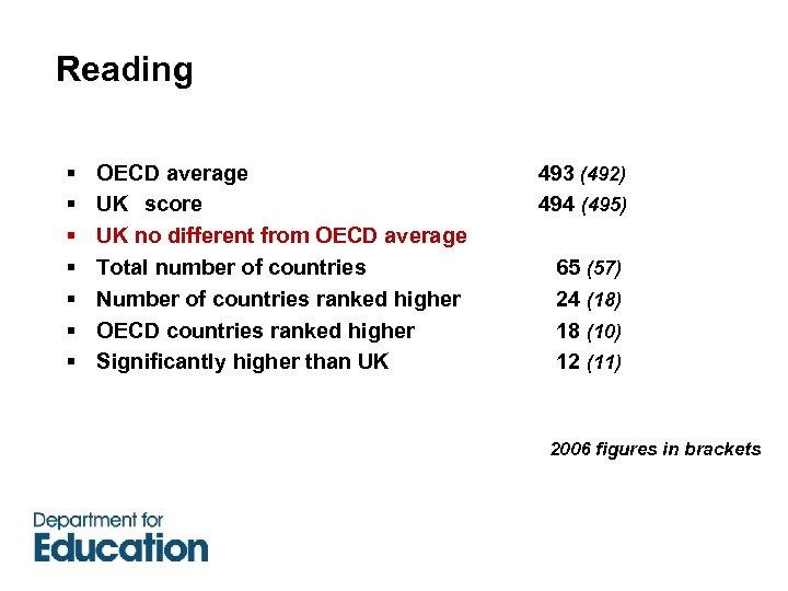 Reading § § § § OECD average 493 (492) UK score 494 (495) UK