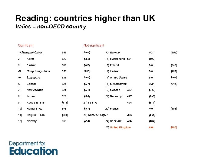 Reading: countries higher than UK Italics = non-OECD country Significant Not significant 1) Shanghai-China