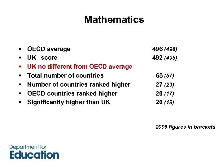 Mathematics § § § § OECD average UK score UK no different from OECD