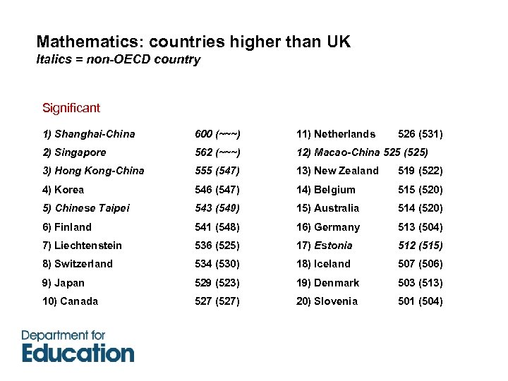 Mathematics: countries higher than UK Italics = non-OECD country Significant 1) Shanghai-China 600 (~~~)