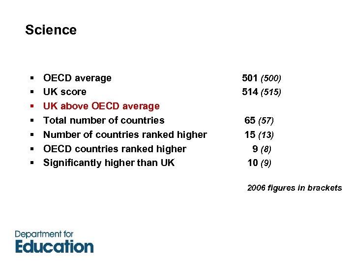 Science § § § § OECD average UK score UK above OECD average Total