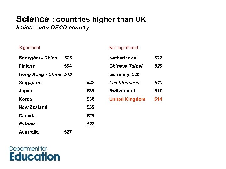 Science : countries higher than UK Italics = non-OECD country Significant Not significant Shanghai