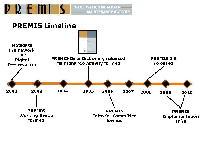 PREMIS timeline Metadata Framework For Digital Preservation 2002 PREMIS Data Dictionary released Maintenance Activity