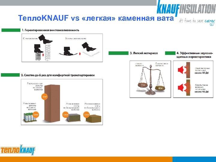 Тепло. KNAUF vs «легкая» каменная вата