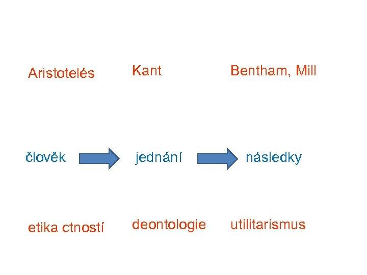 Aristotelés Kant člověk jednání etika ctností deontologie Bentham, Mill následky utilitarismus