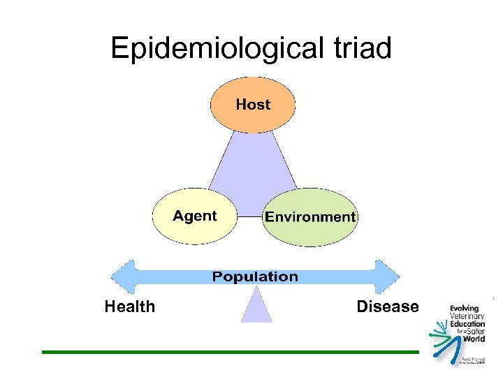 Epidemiological triad Health Disease