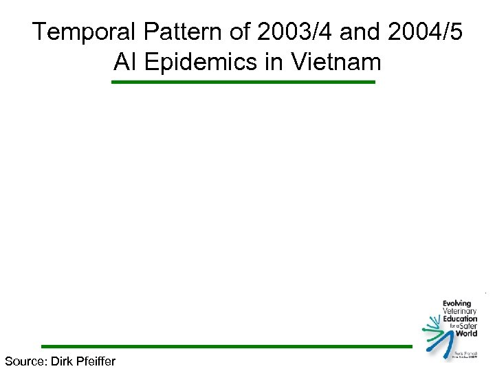 Temporal Pattern of 2003/4 and 2004/5 AI Epidemics in Vietnam Source: Dirk Pfeiffer