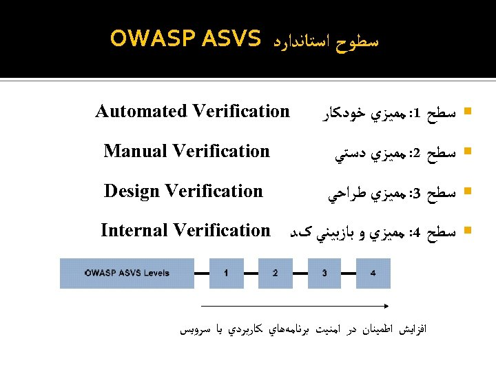 ﺳﻄﻮﺡ ﺍﺳﺘﺎﻧﺪﺍﺭﺩ OWASP ASVS ﺳﻄﺢ 1: ﻣﻤﻴﺰﻱ ﺧﻮﺩﻛﺎﺭ Automated Verification ﺳﻄﺢ 2: ﻣﻤﻴﺰﻱ