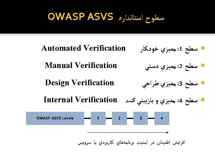 ﺳﻄﻮﺡ ﺍﺳﺘﺎﻧﺪﺍﺭﺩ OWASP ASVS ﺳﻄﺢ 1: ﻣﻤﻴﺰﻱ ﺧﻮﺩﻛﺎﺭ Automated Verification ﺳﻄﺢ 2: ﻣﻤﻴﺰﻱ