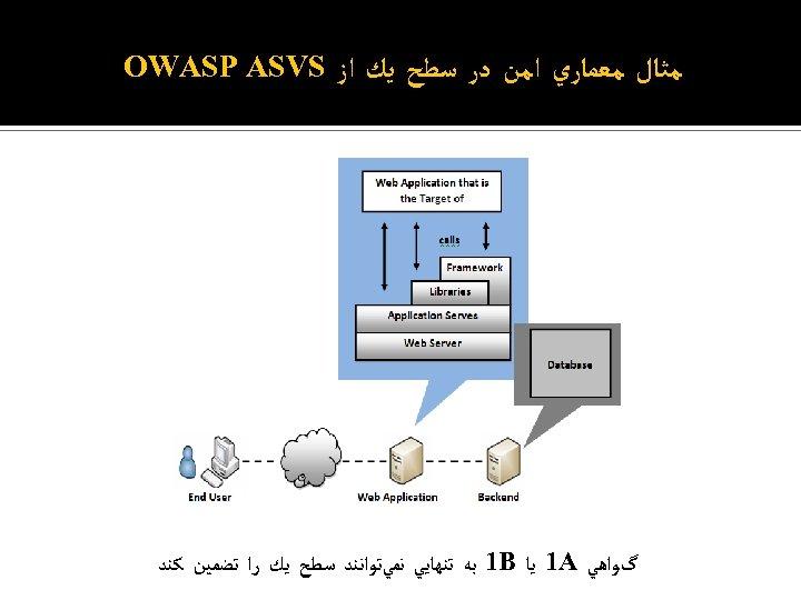 ﻣﺜﺎﻝ ﻣﻌﻤﺎﺭﻱ ﺍﻣﻦ ﺩﺭ ﺳﻄﺢ ﻳﻚ ﺍﺯ OWASP ASVS گﻮﺍﻫﻲ 1 A ﻳﺎ